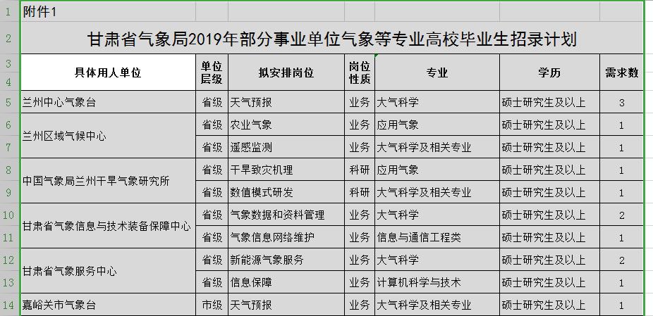 36人!甘肃省气象部门公开招聘气象等专业高校毕业生