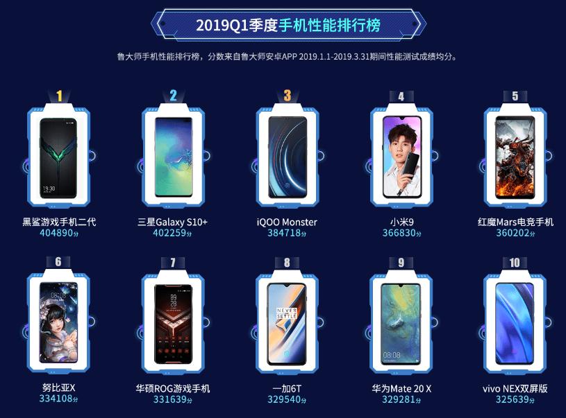 魯大師2019年Q1手機性能榜:三星 S10 差點就拿第一了_市場