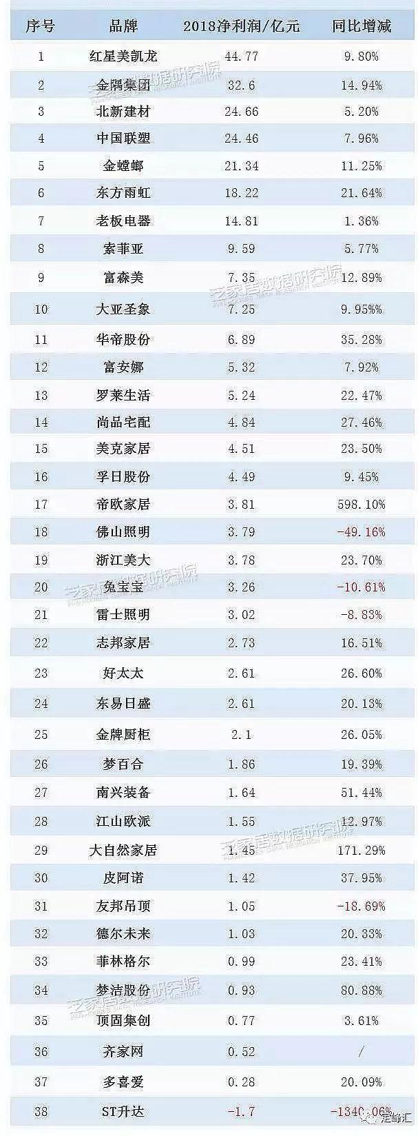 41家家居企业2018年业绩:12家营收增长不超10%,7家净利润负增长