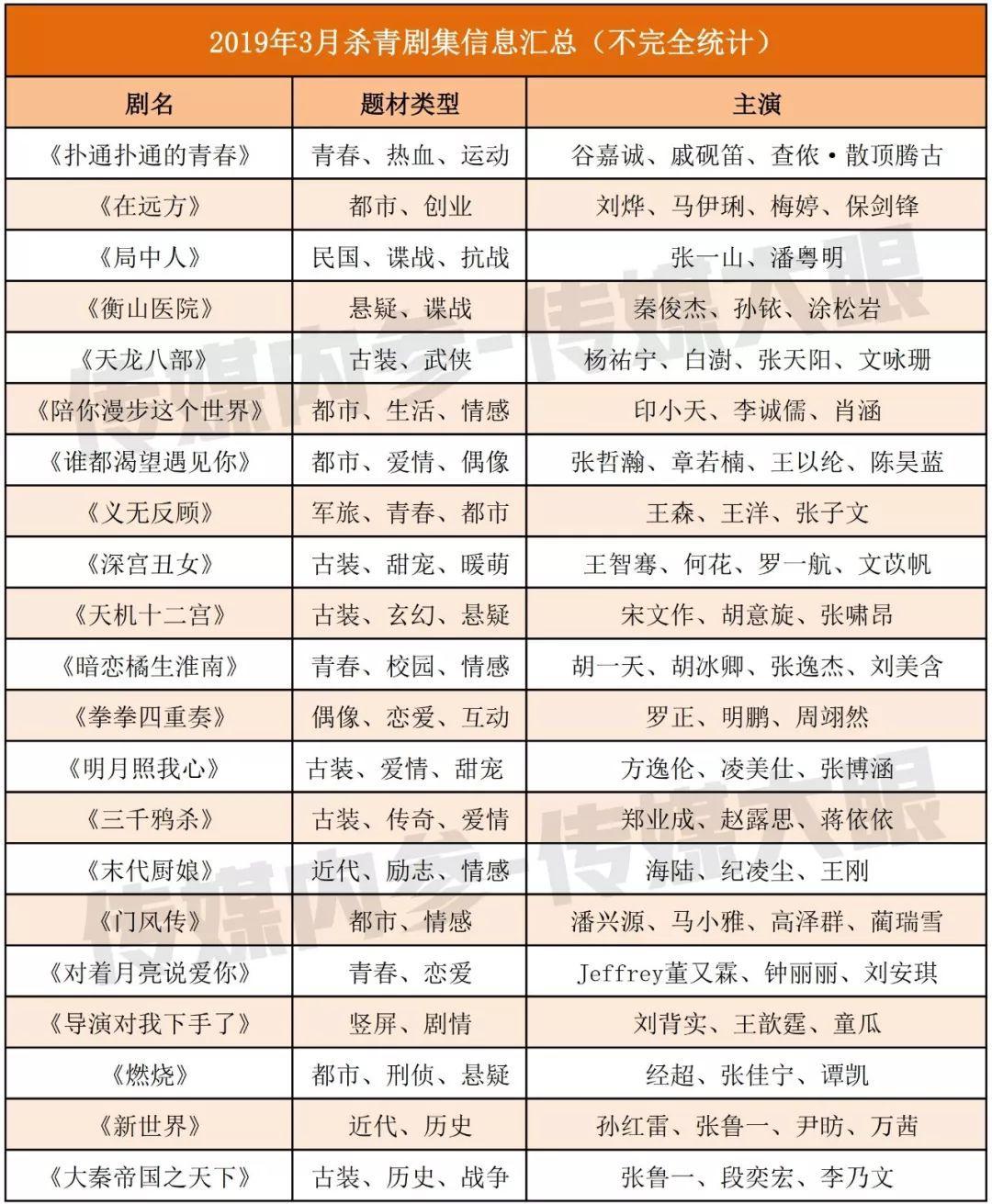 3月份21部剧集杀青,都市、古装、青春题材成主打_传媒