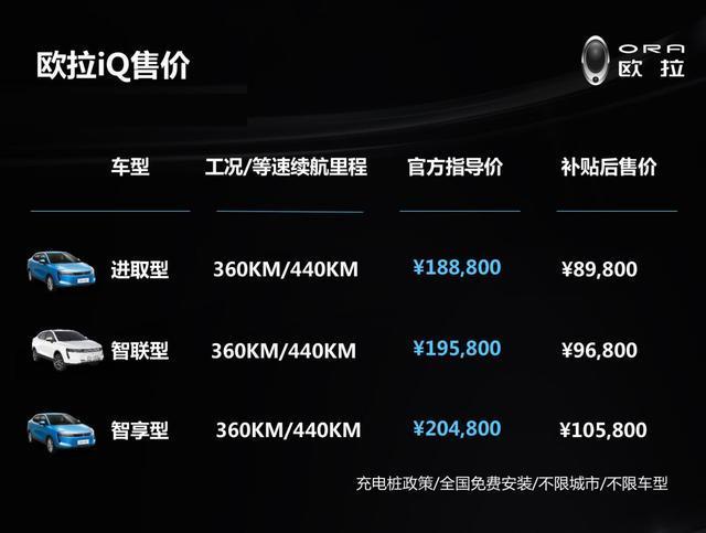 欧拉iQ补贴后售仅仅8.98万起,这次真的不能等了