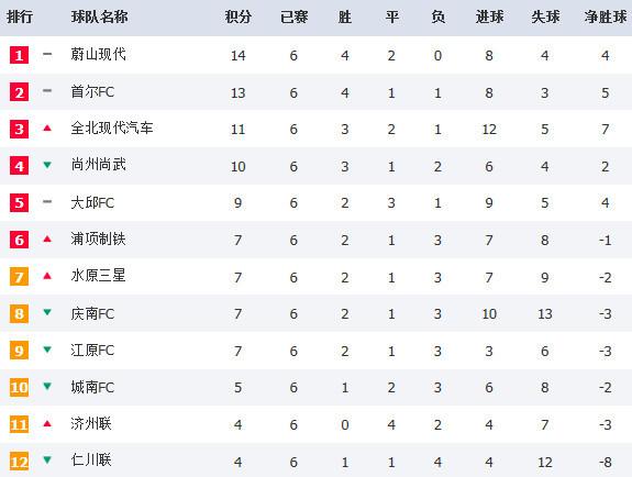 中日韩三国积分榜:国安初登顶,蔚山广岛三箭成领跑者