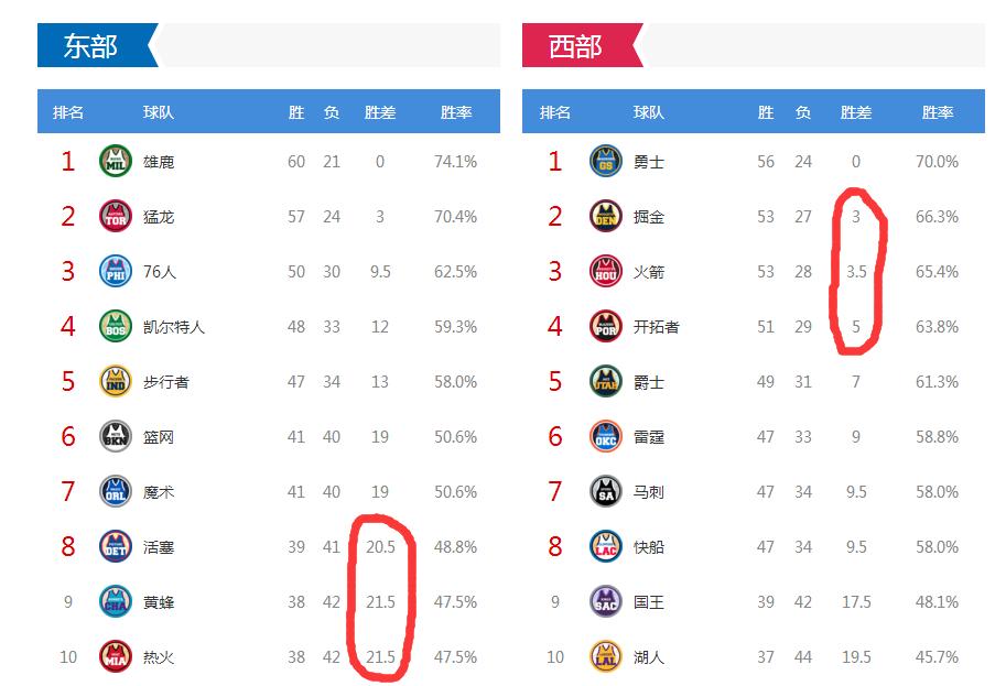 NBA:东部2队晋级,西部进入掘金轨道,勇士锁1,火箭争3