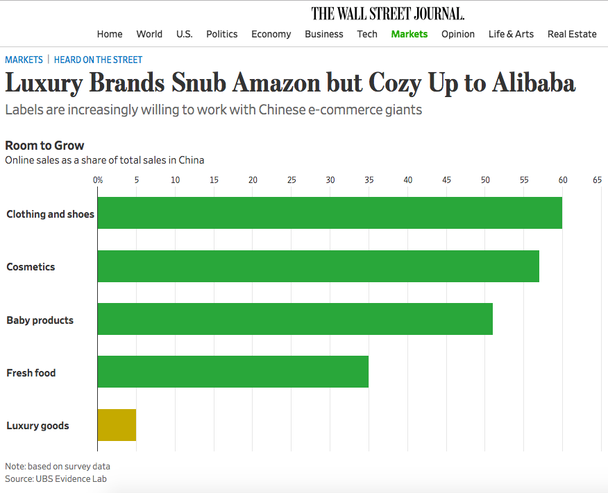 华尔街日报:奢侈品看重阿里巴巴 全球26%奢侈品牌已入驻天猫