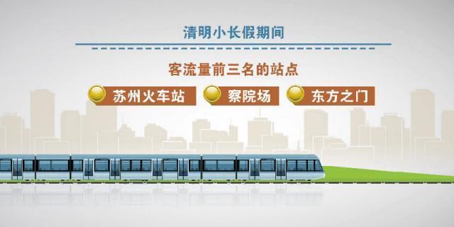 单日客流量143万 苏州轨交创下客流历史纪录(图2)
