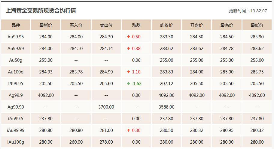 4.9今日黄金价格最新行情走势分析 今日黄金价格多少钱一克