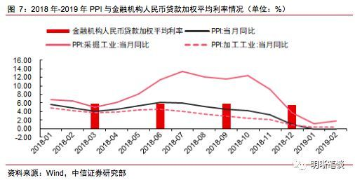 GDP与国库收入