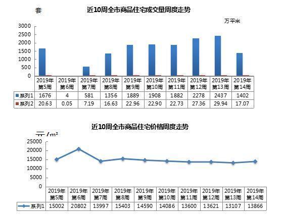 上周青岛新建住宅成交环比降4成 均价上涨759元/㎡