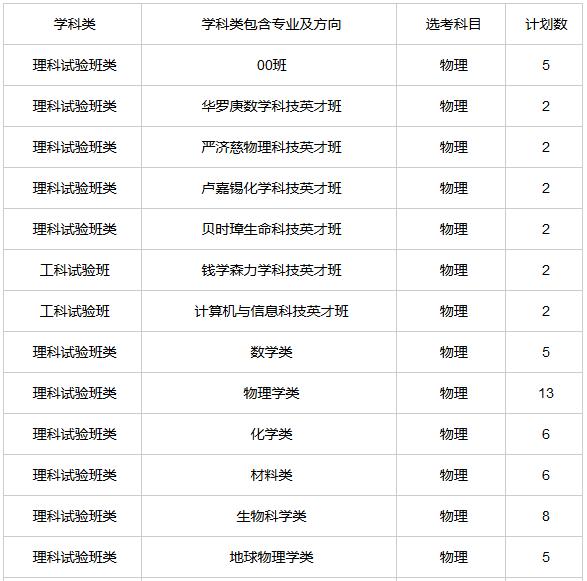 """?中国科学技术大学2019年浙江省""""三位一体""""综合评价招生简章已发布"""