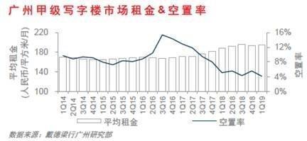 一季度广州甲级写字楼市场空置率创历史新低!