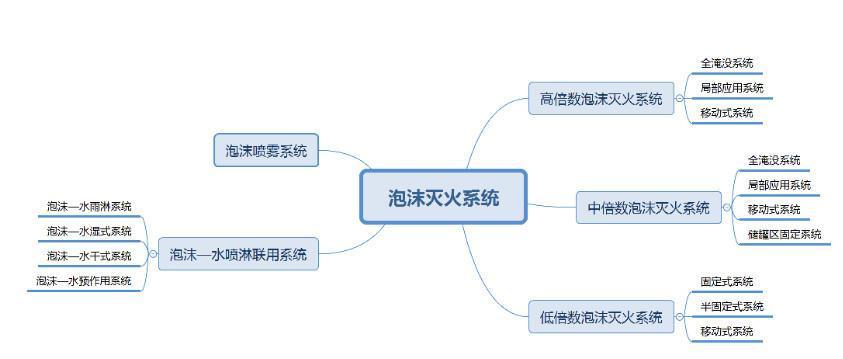 灭火的基本原理可分为( )._灭火的基本原理