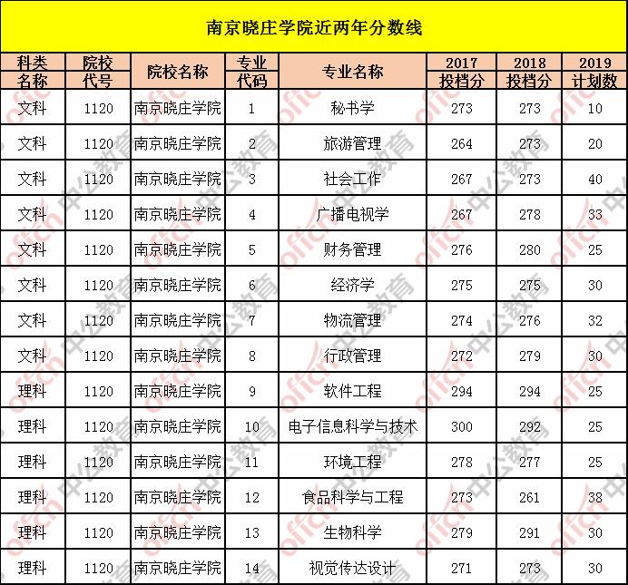 专转本院校介绍——南京晓庄学院往年投档线