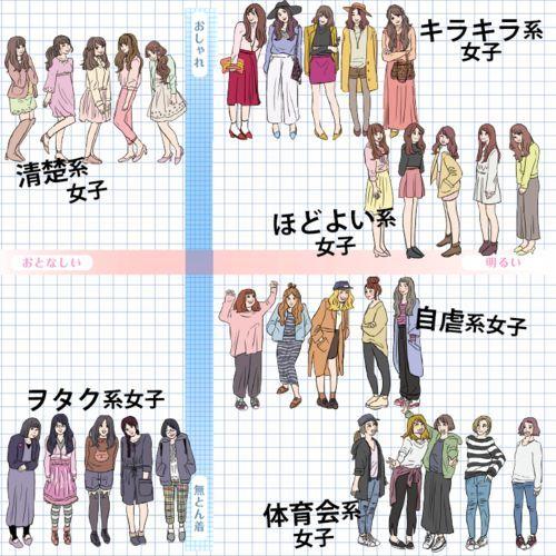 日本女大学生图鉴 | 一张图带你搞清,日本6种女大学生类型!