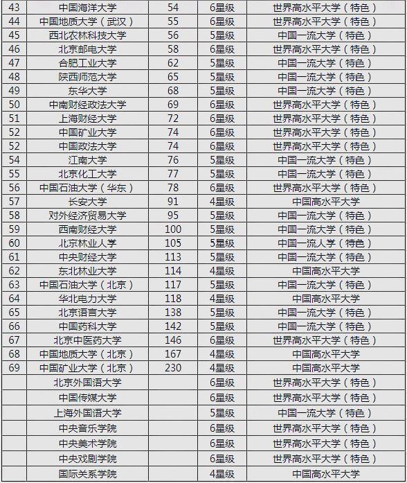 2019人大大学排行_2019中国大学排行1200强:北大连续12年夺冠