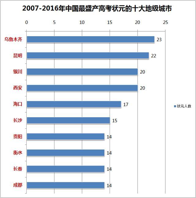 中国最盛产高考状元城市排行榜,广州第一