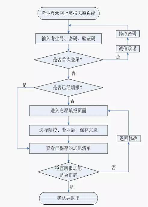 2019年河北省高职单招填报志愿说明
