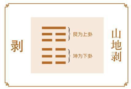 <b>易经第二十三卦:剥卦详解</b>