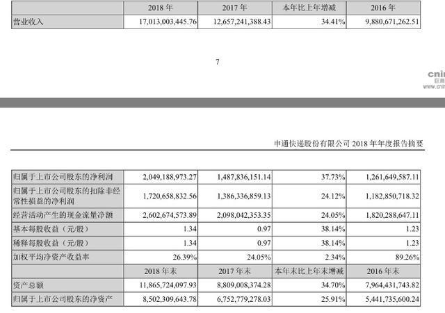 申通快递 2018 年年报:净利超 20 亿元,同比增长 37.73%