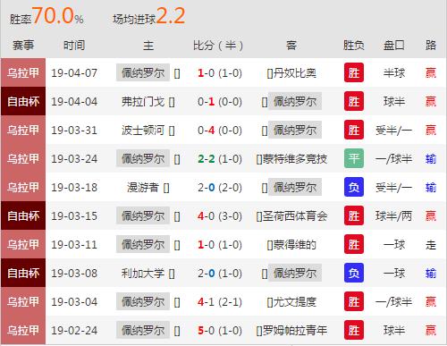 4.9竞彩推荐解放杯: 佩纳罗尔 vs 基多体育大学(