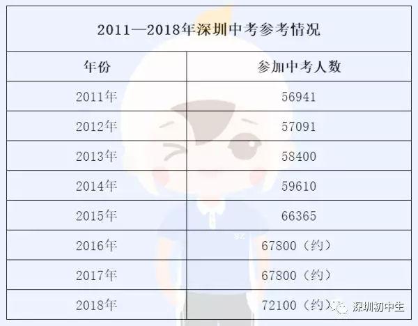 2019年深圳中考人数要破100000人?思考乐老师带你了解一下