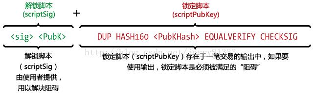 從零搞懂區塊鏈(14):交易腳本_輸出