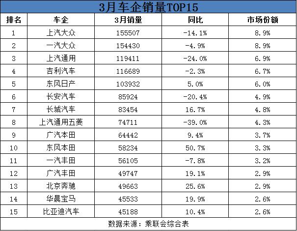 """3月车企销量榜单揭晓! 东风日产进前五 北京现代未""""露面"""""""