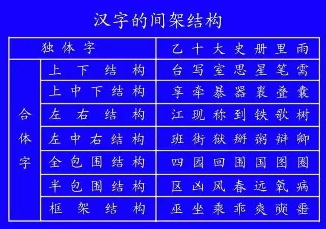国家正式出台笔顺正确写法,很全面 建议老师和家长收藏