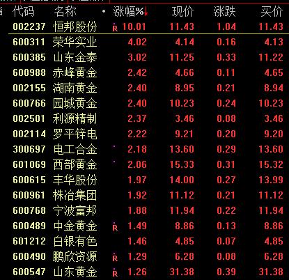 黃金板塊異動拉升,券商一致看好2019年金價_貿易