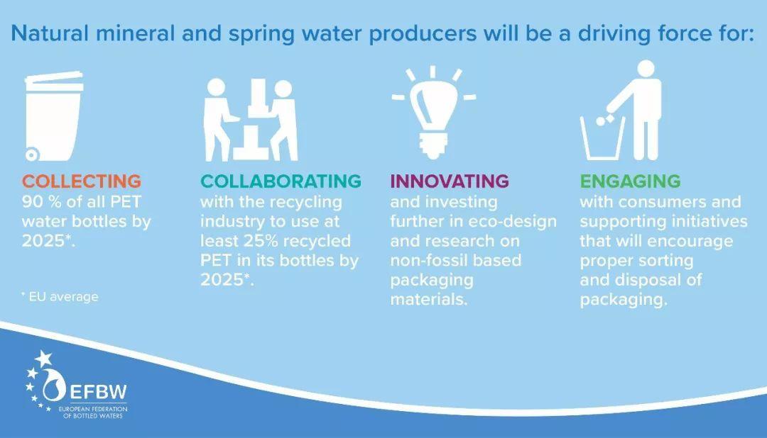 欧洲瓶装水协会:2025年瓶装水PET瓶的退货率将达到90%