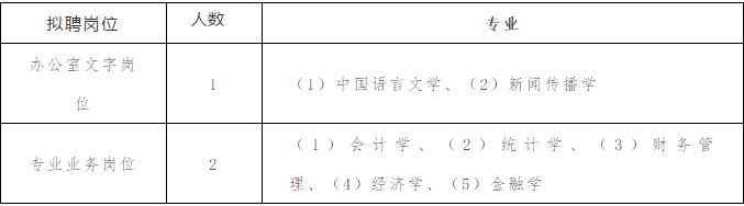 扩散!安庆市第四次全国经济普查领导小组办公室招聘见习生3名,附岗位表