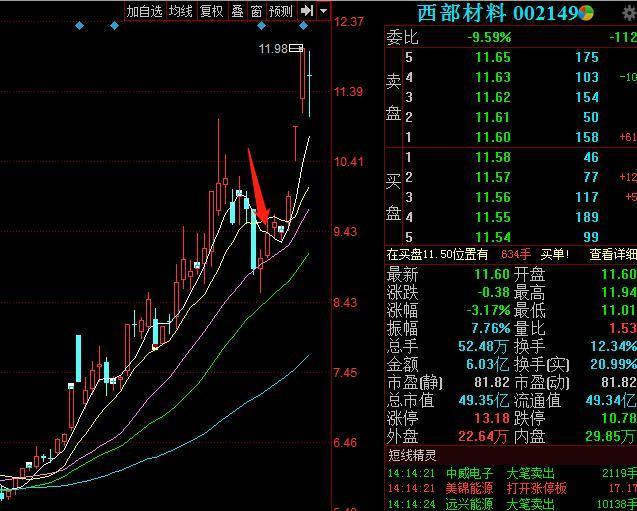 西部材料蹭科創板熱點推高股價 深交所下發監管函_上市