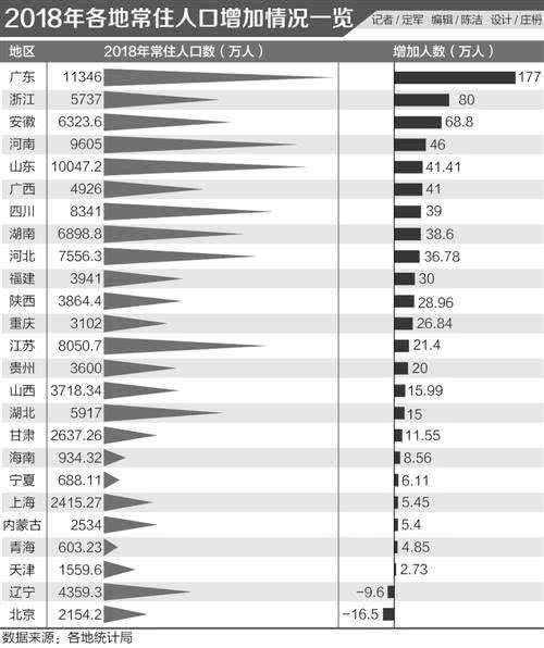 广东常住人口怎么区分_广东各市常住人口