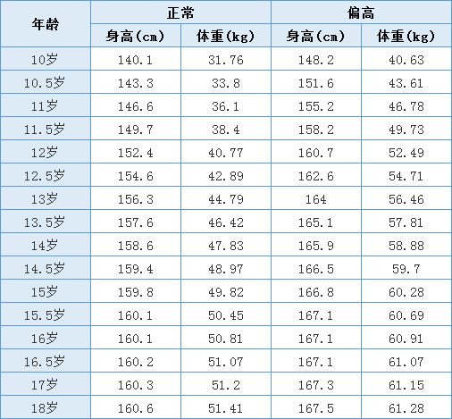 标准身高和体重比例对照表 收藏