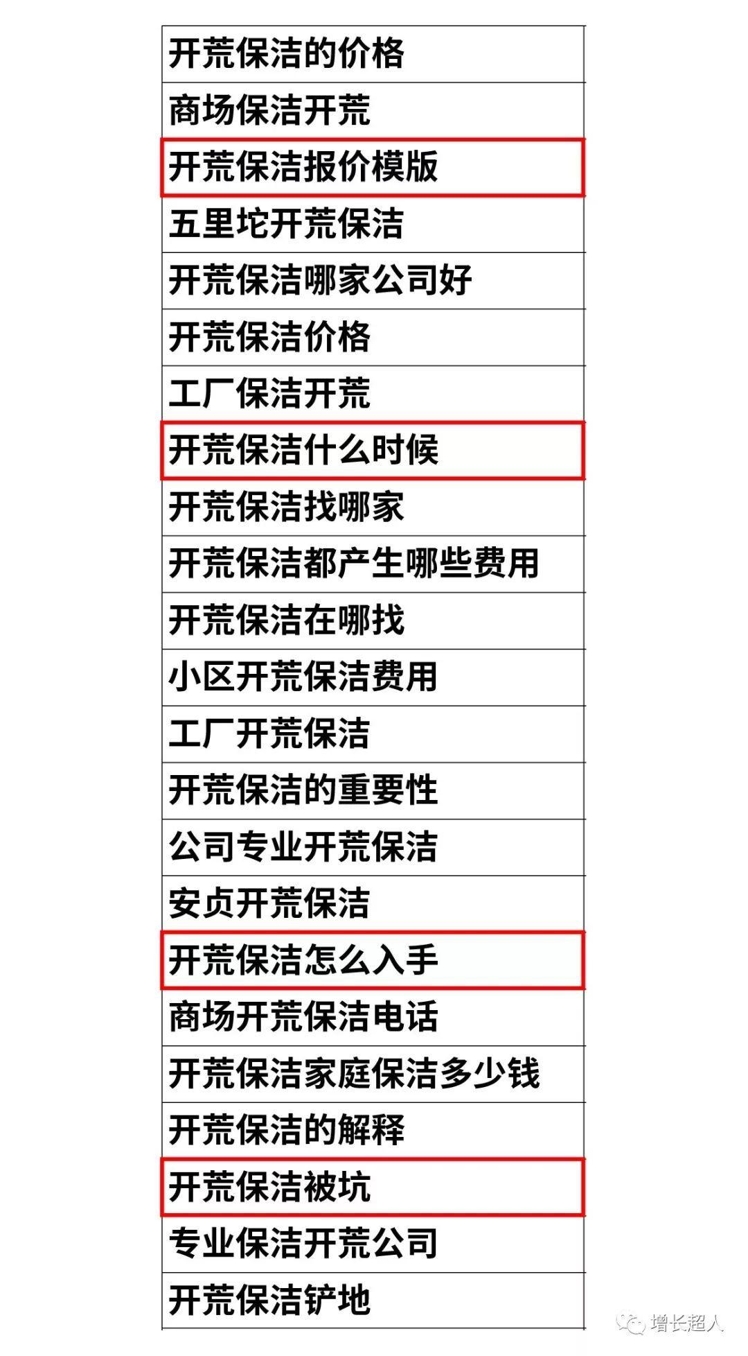 如何做seo優化_保潔服務行業百度SEM代運營案例