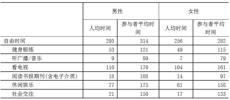 2018年北京市居民时间利用调查报告