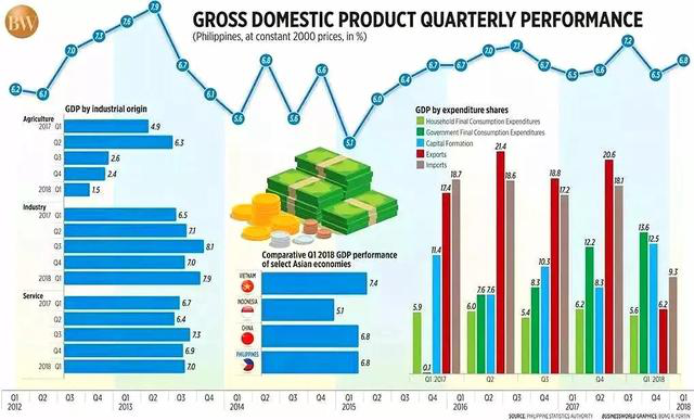 2019年菲律宾经济_...菲律宾今年将成为东南亚地区少有的赢家,预计2019年菲律宾GDP增...