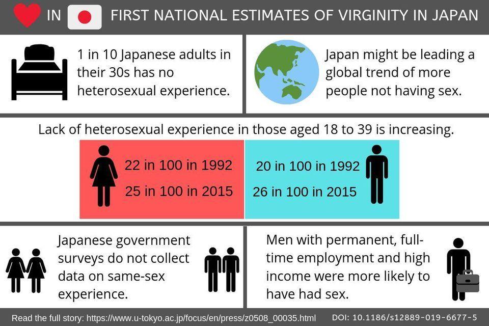 不只是不生娃!40歲以下日本人中有1/4沒有性經驗,比例還在不斷上升_性生活