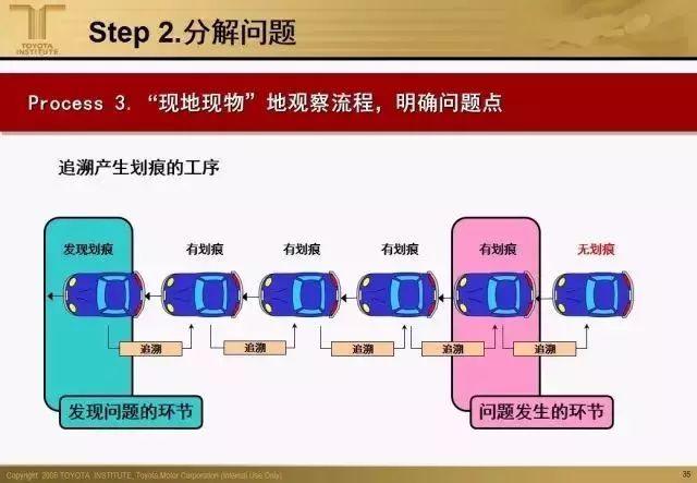 一组干货PPT,掌握丰田问题解决方法论