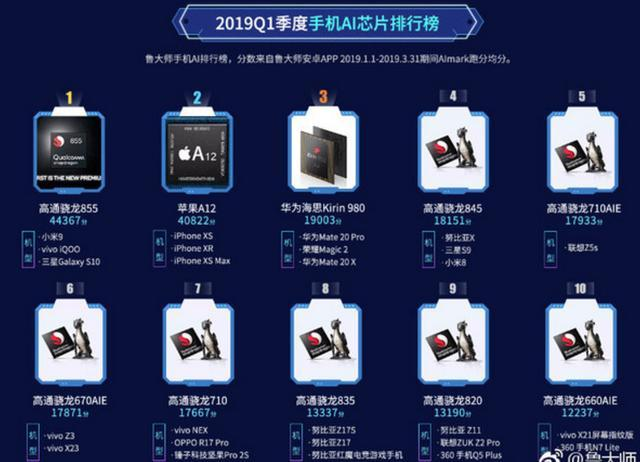 2019年手机AI芯片排行榜:骁龙855第一,麒麟980第三!
