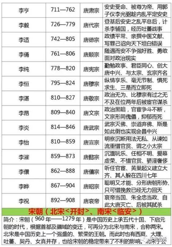 秦朝皇帝列表排名表_曹魏皇帝列表排名表