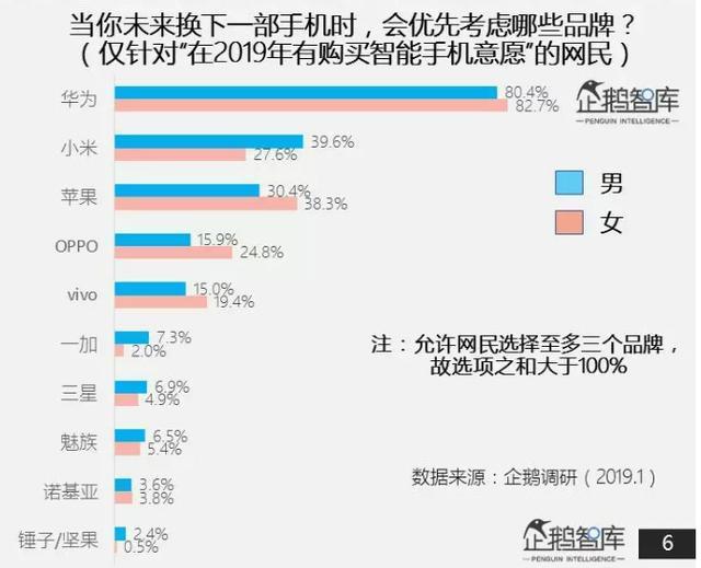 報告揭示網民喜好:華為手機最受歡迎,高屏占比需求很低_企鵝