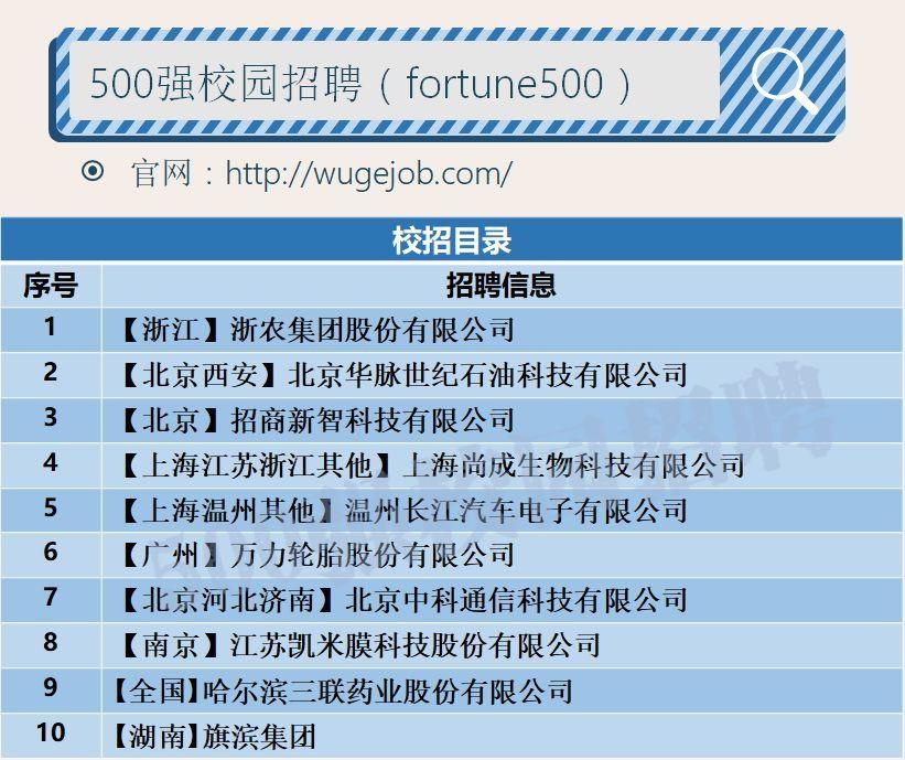 """长江汽车电子、三联药业、中科通信等知名企业评选的""""校招评选""""(4-10)"""