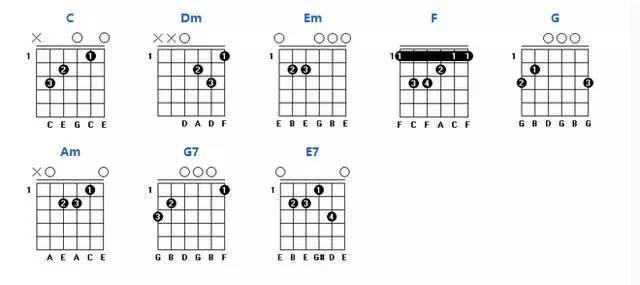 d调常用和弦图:   e调常用和弦图:   f调常用和弦图:   微信公众号 (id:   吉他和弦图   c调常用和弦图:
