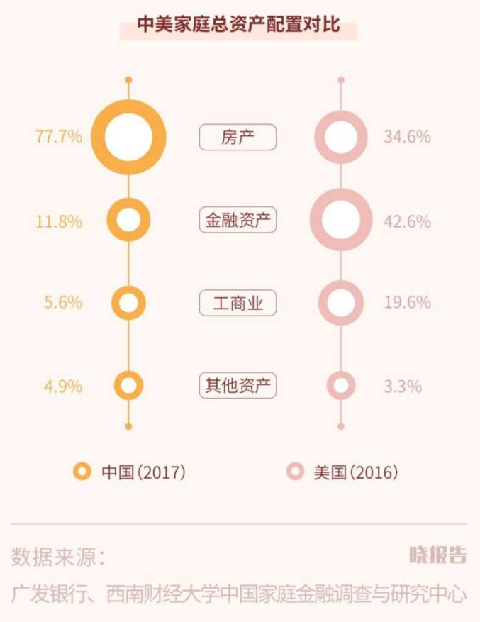 2019城市家庭财富健康报告:中国家庭近八成的钱用来买房!