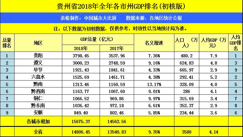 黔西南州各市gdp_2018年上半年贵州各市州GDP排行榜
