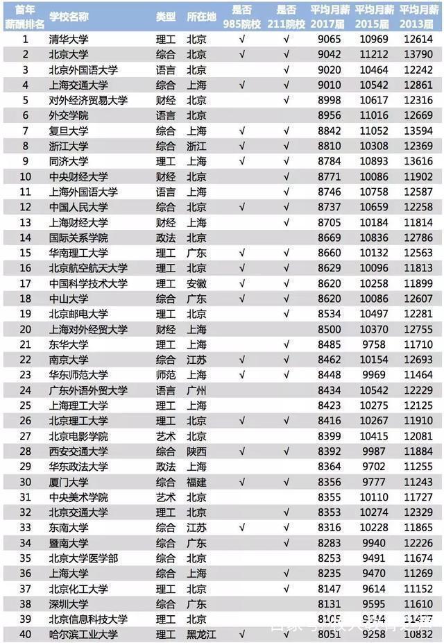 """我国211、985毕业生""""薪资"""",清华排名第1!"""