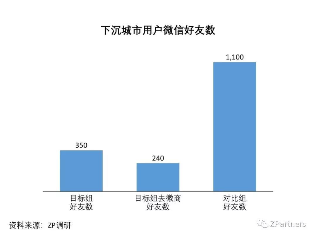 我们调研了500个下沉城市用户,发现低价才是硬道理(图9)