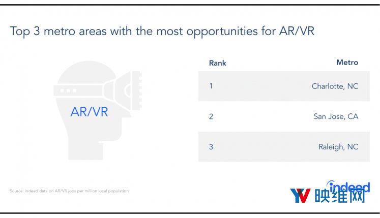 报告:2018年美国AR/VR游戏人才需求增长20%多