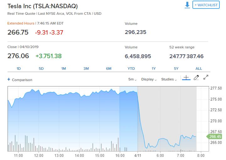 """松下中止特斯拉""""超级工厂""""扩张计划投资 特斯拉盘前大跌5%"""
