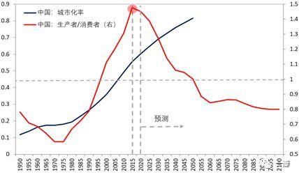 人口政策调整历史_人口政策演变图